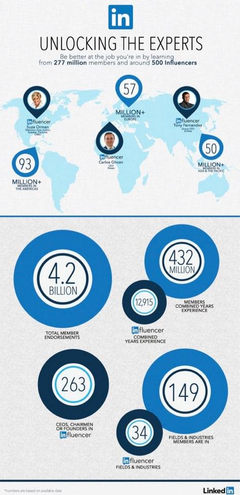 Publicar artigos no LinkedIn | Influenciadores que publicam no LinkedIn
