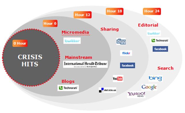 Criar um plano de crise para os Social Media | Controlar uma crise nos Social Media