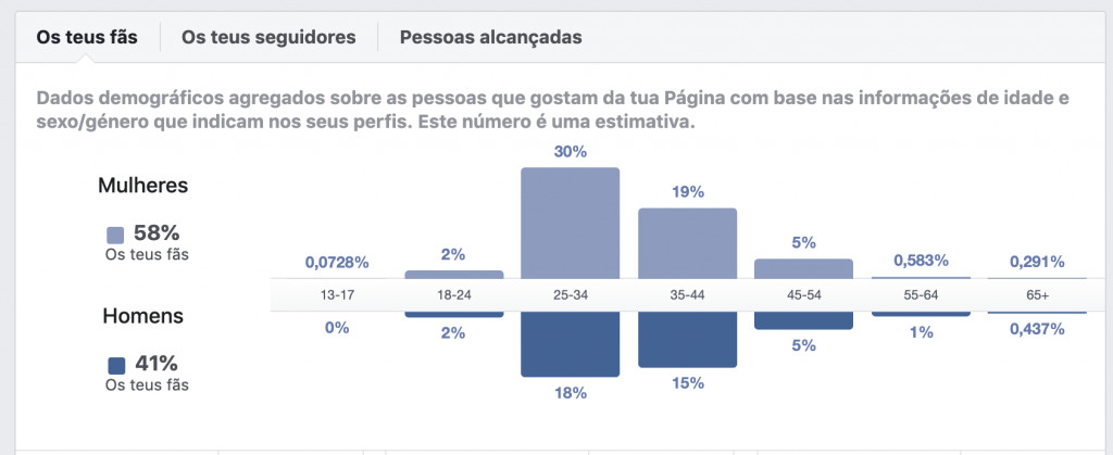 Estatísticas Demográficas no Facebook