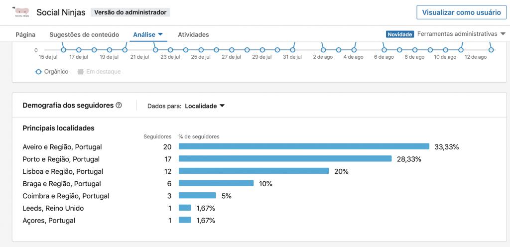 Estatísticas Demográficas no LinkedIn