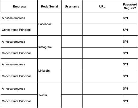 Auditoria às redes sociais | Listagem de perfis nas redes sociais