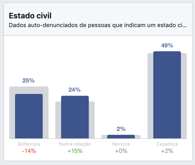 Dados demográficos (estado civil) das buyer personas