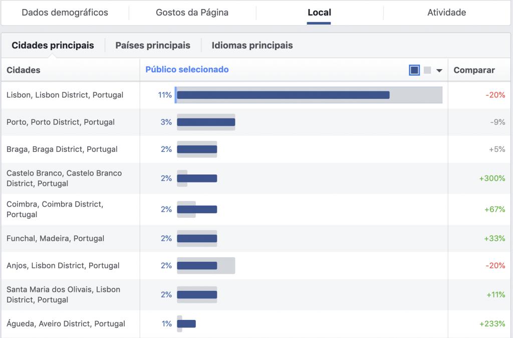 Dados demográficos (localização) das buyer personas