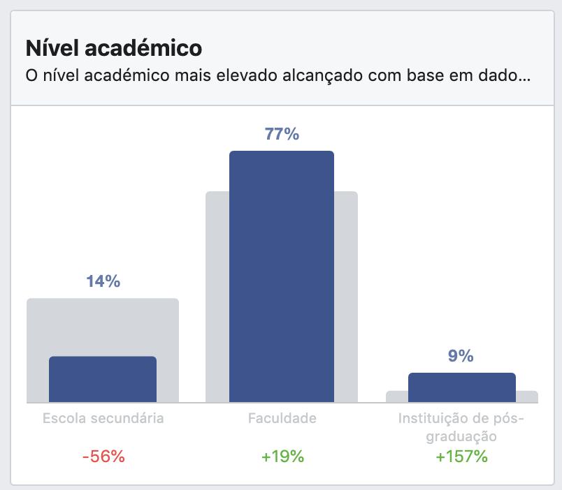 Dados demográficos (nível académico) das buyer personas